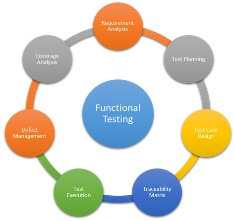 Significance Of Functional Testing Services