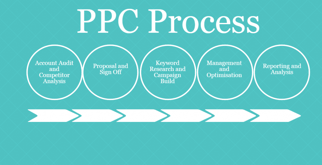 6 Benefits Of Adopting PPC Campaigns For Website Optimization